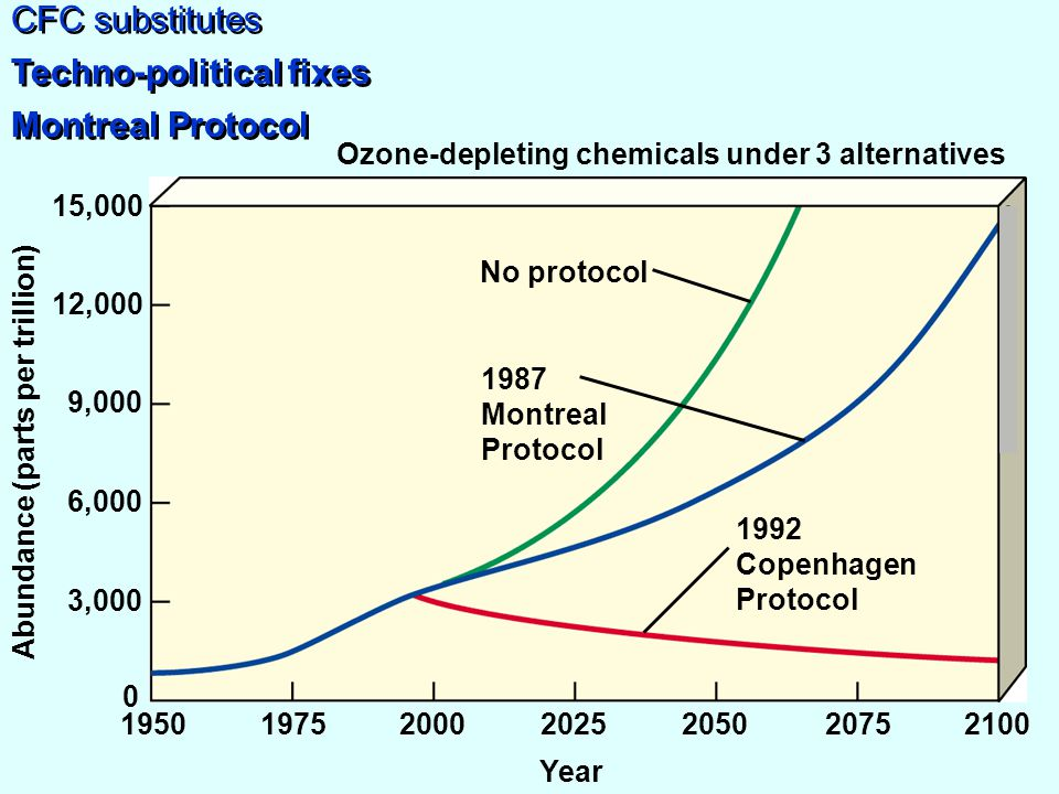 CFC substitutes Techno-political fixes Montreal Protocol Ozone-depleting chemicals under 3 alternatives Year 1950197520002025205020752100 3,000 0 6,000 9,000 12,000 15,000 Abundance (parts per trillion) No protocol 1987 Montreal Protocol 1992 Copenhagen Protocol (see Table 18-3 p.