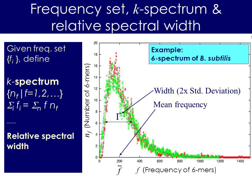 Frequency set, k -spectrum & relative spectral width f ( Frequency of 6-mers) Example: 6 -spectrum of B.