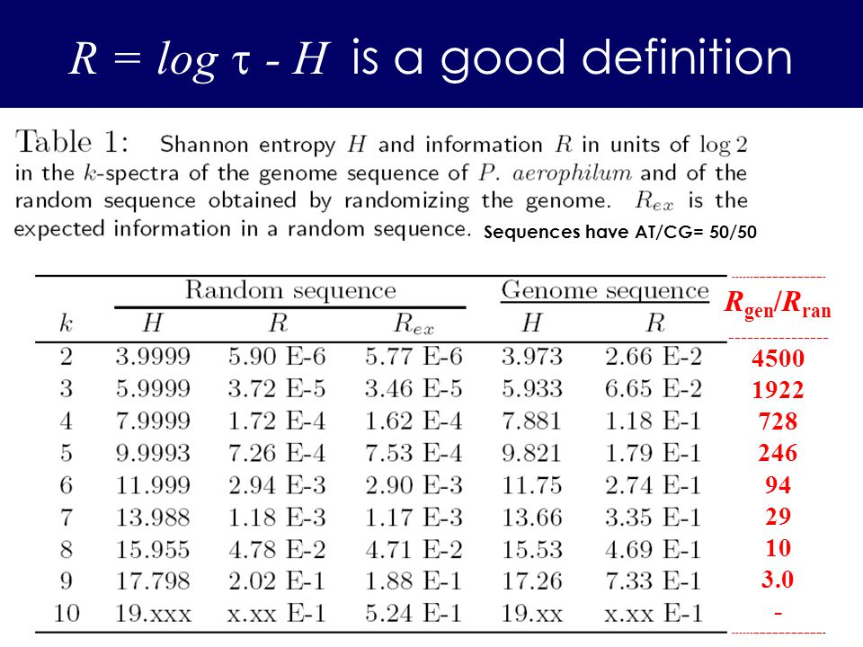 R = log - H is a good definition Sequences have AT/CG= 50/50 ----------------------------- R gen /R ran ---------------- 4500 1922 728 246 94 29 10 3.0 - -----------------------------