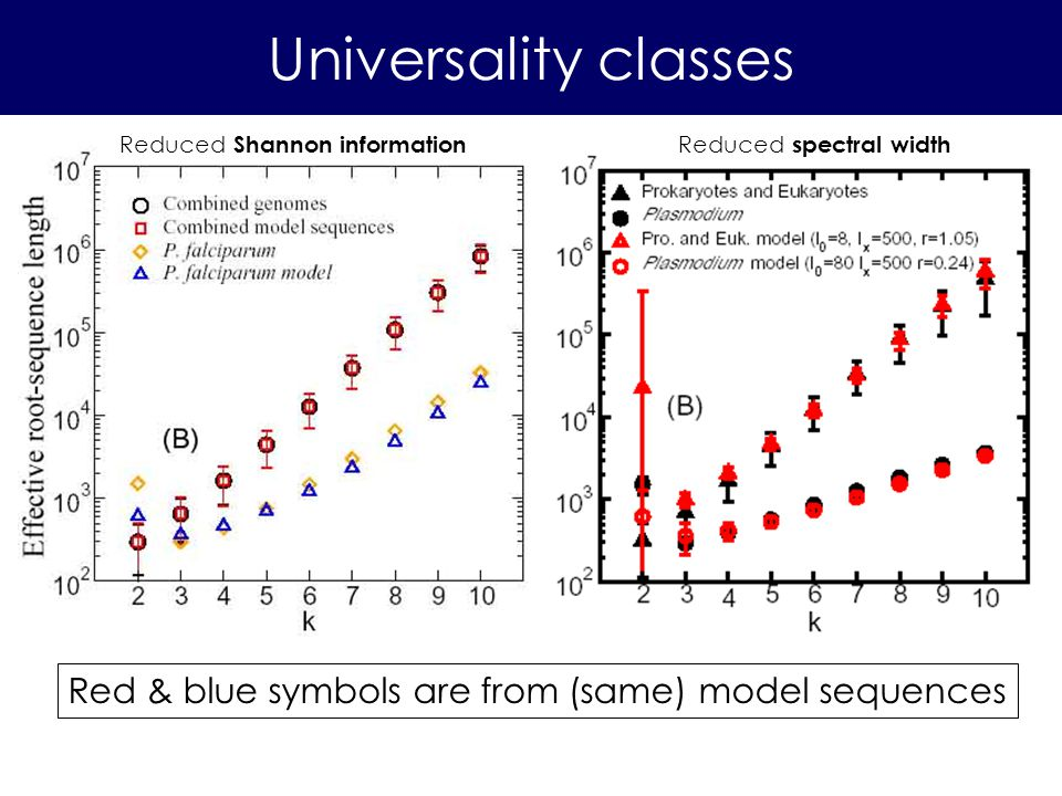 Universality classes Red & blue symbols are from (same) model sequences Reduced Shannon information Reduced spectral width