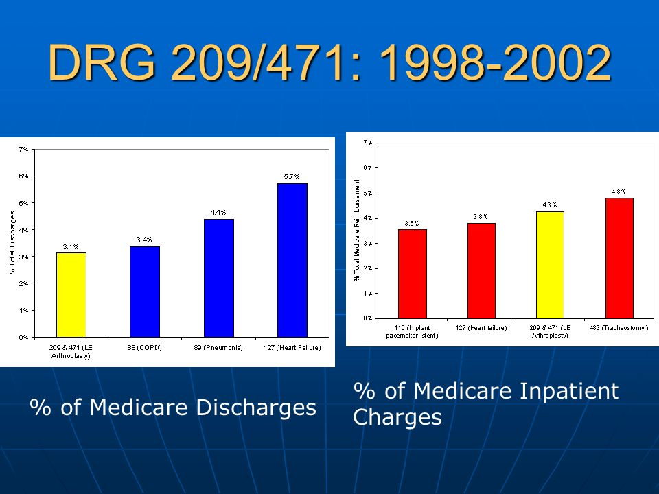 DRG 209/471: 1998-2002 % of Medicare Discharges % of Medicare Inpatient Charges