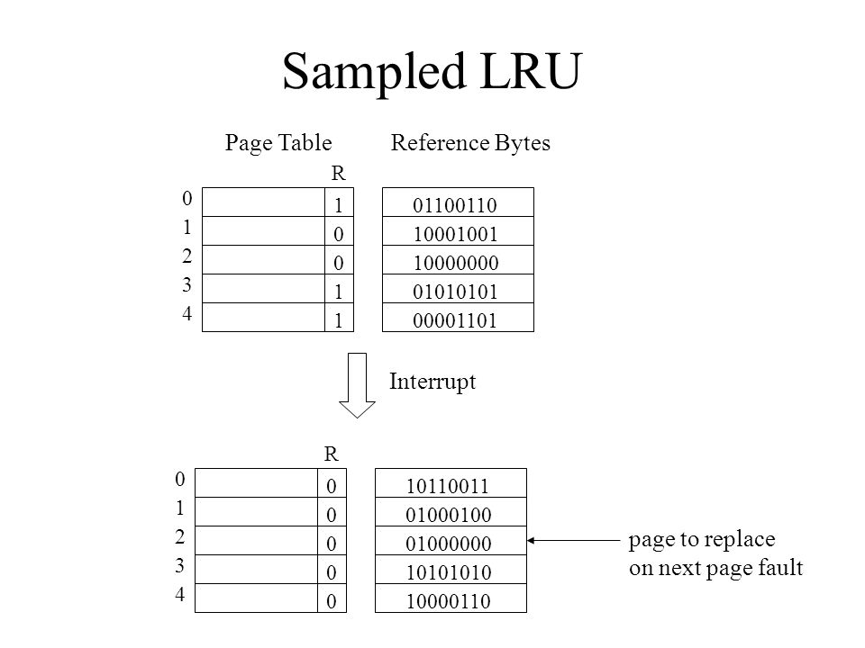 Sampled LRU R 0 1 2 3 4 1 1 1 0 0 01100110 10001001 10000000 01010101 00001101 Interrupt R 0 1 2 3 4 0 0 0 0 0 10110011 01000100 01000000 10101010 10000110 Page TableReference Bytes page to replace on next page fault