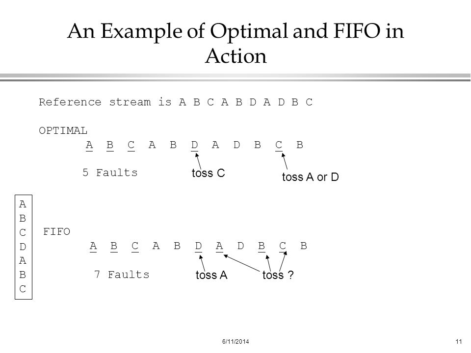 6/11/201411 An Example of Optimal and FIFO in Action Reference stream is A B C A B D A D B C OPTIMAL A B C A B D A D B C B toss A or D toss C 5 Faults