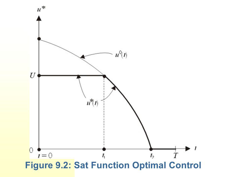 Figure 9.2: Sat Function Optimal Control