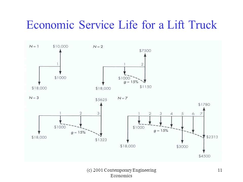 (c) 2001 Contemporary Engineering Economics 11 Economic Service Life for a Lift Truck