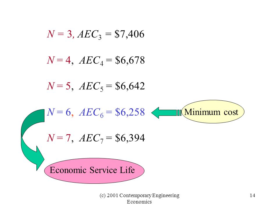(c) 2001 Contemporary Engineering Economics 14 N = 3, AEC 3 = $7,406 N = 4, AEC 4 = $6,678 N = 5, AEC 5 = $6,642 N = 6, AEC 6 = $6,258 N = 7, AEC 7 = $6,394 Minimum cost Economic Service Life