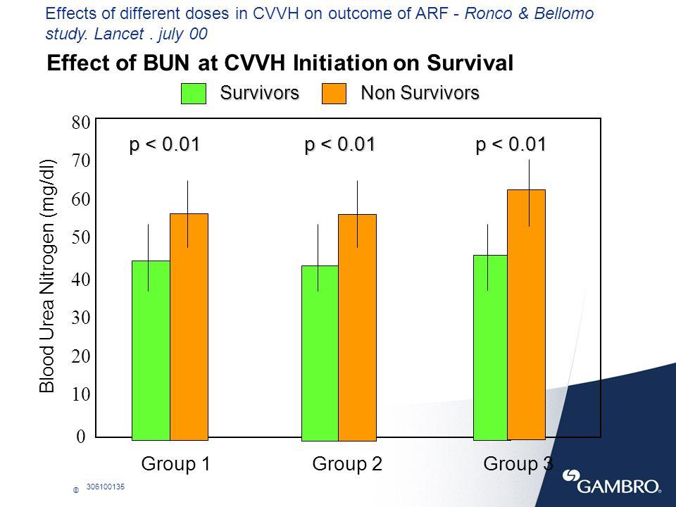 © 306100135 Effect of BUN at CVVH Initiation on Survival 80 70 60 50 40 30 20 10 0 Group 1Group 2Group 3 Survivors Non Survivors p < 0.01 Blood Urea N