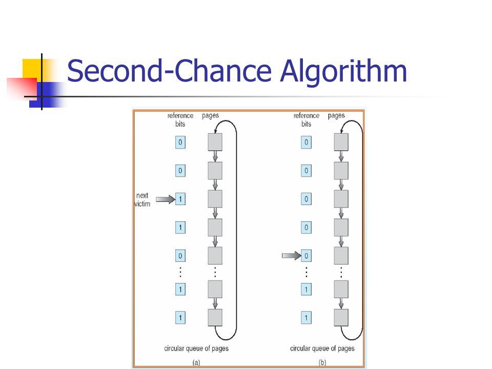 Second-Chance Algorithm