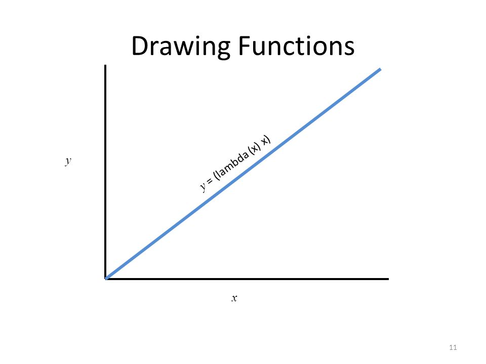 Drawing Functions 11 x y y = (lambda (x) x)