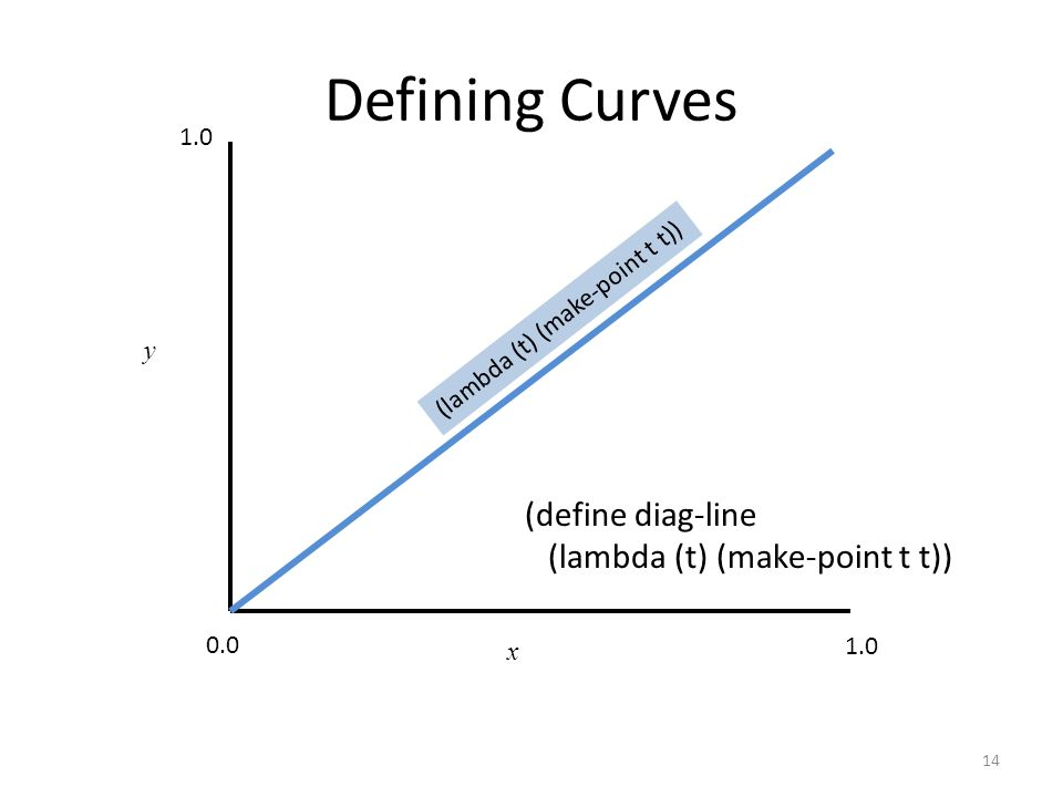 Defining Curves 14 x y y = (lambda (x) x) (lambda (t) (make-point t t)) 1.0 0.0 1.0 (define diag-line (lambda (t) (make-point t t))