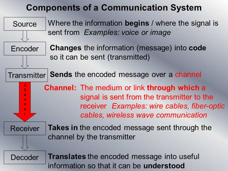 Components of a Communication System Source Encoder Transmitter Decoder Receiver Where the information begins / where the signal is sent from Examples