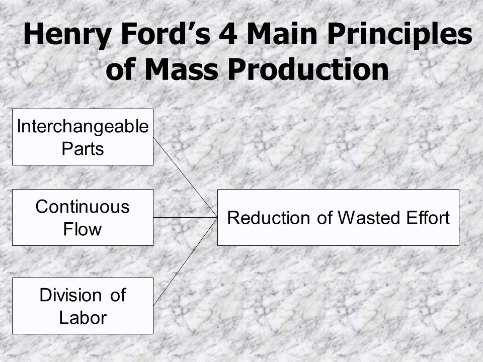 Henry Fords 4 Main Principles of Mass Production Interchangeable Parts Continuous Flow Division of Labor Reduction of Wasted Effort