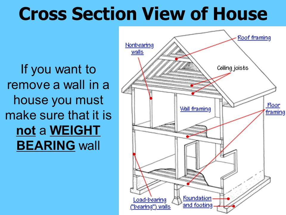Cross Section View of House If you want to remove a wall in a house you must make sure that it is not a WEIGHT BEARING wall
