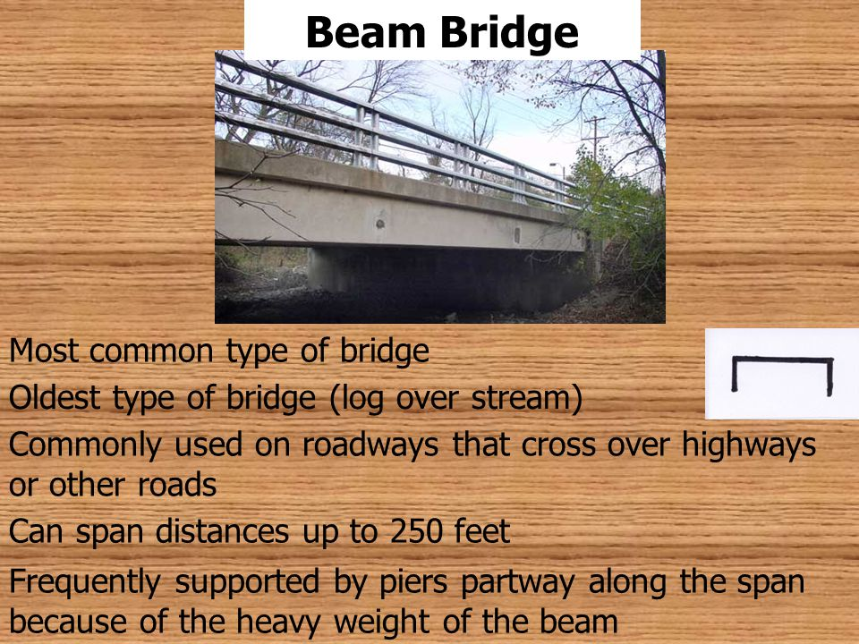 Most common type of bridge Oldest type of bridge (log over stream) Commonly used on roadways that cross over highways or other roads Frequently suppor