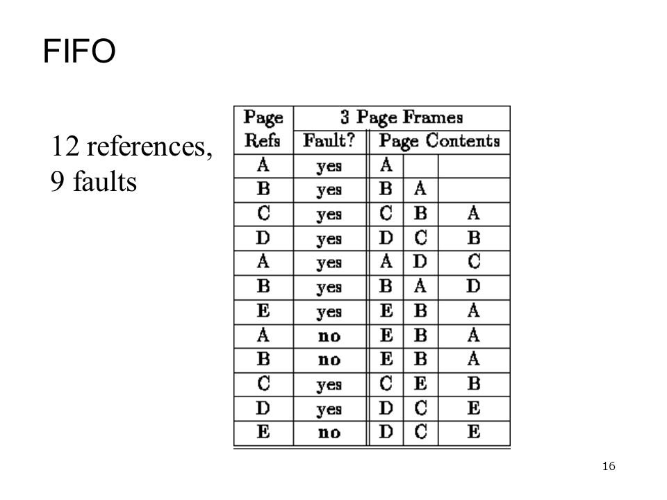 16 FIFO 12 references, 9 faults