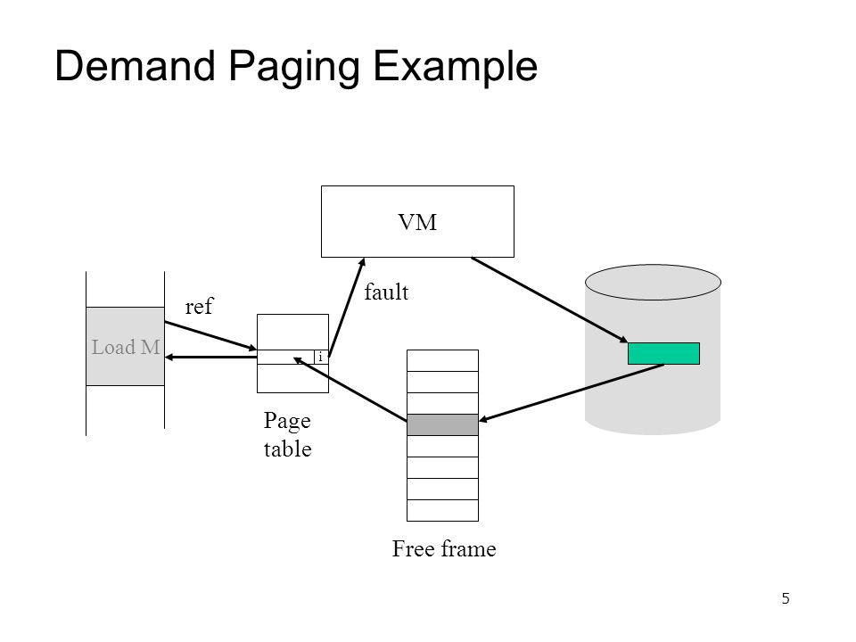 5 Demand Paging Example Load M i Free frame Page table VM ref fault