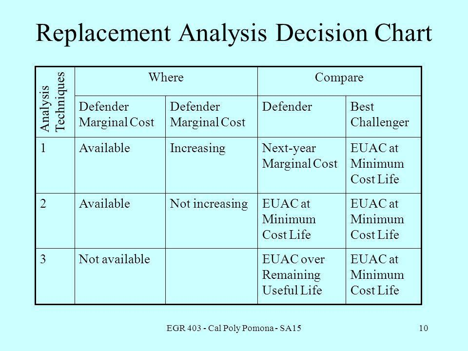 EGR 403 - Cal Poly Pomona - SA1510 Replacement Analysis Decision Chart CompareWhere Not increasing Increasing Defender Marginal Cost Not available Available Defender Marginal Cost EUAC at Minimum Cost Life EUAC over Remaining Useful Life 3 EUAC at Minimum Cost Life 2 Next-year Marginal Cost 1 Best Challenger Defender AnalysisTechniques