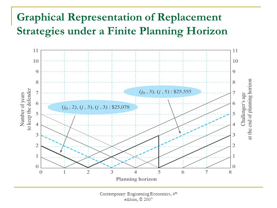 Contemporary Engineering Economics, 4 th edition, © 2007 Graphical Representation of Replacement Strategies under a Finite Planning Horizon