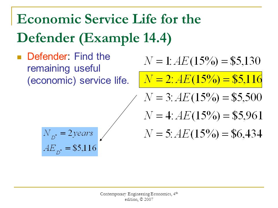 Contemporary Engineering Economics, 4 th edition, © 2007 Economic Service Life for the Defender (Example 14.4) Defender: Find the remaining useful (economic) service life.
