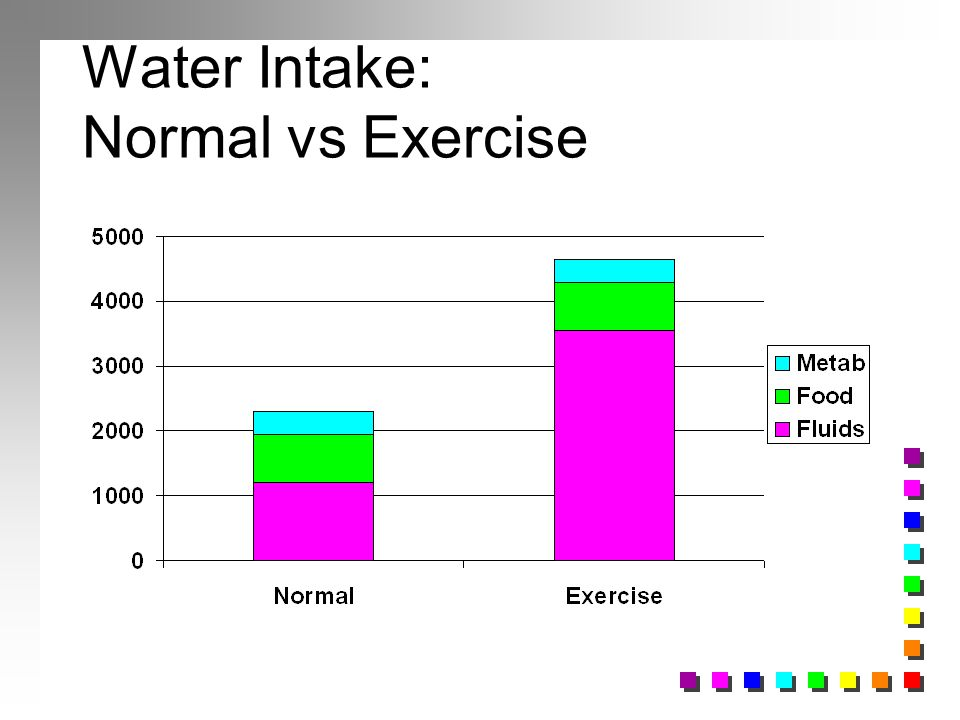 Water Intake: Normal vs Exercise