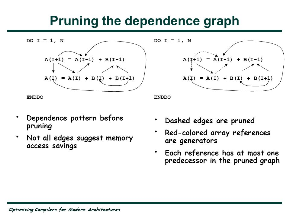 Optimizing Compilers for Modern Architectures Pruning the dependence graph DO I = 1, N A(I+1) = A(I-1) + B(I-1) A(I) = A(I) + B(I) + B(I+1) ENDDO Dependence pattern before pruning Not all edges suggest memory access savings DO I = 1, N A(I+1) = A(I-1) + B(I-1) A(I) = A(I) + B(I) + B(I+1) ENDDO Dashed edges are pruned Red-colored array references are generators Each reference has at most one predecessor in the pruned graph