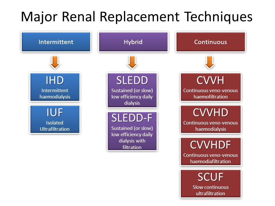 Major Renal Replacement Techniques Intermittent Continuous Hybrid IHD Intermittent haemodialysisIHD IUF Isolated UltrafiltrationIUF SLEDD Sustained (or slow) low efficiency daily dialysisSLEDD SLEDD-F Sustained (or slow) low efficiency daily dialysis with filtrationSLEDD-F CVVH Continuous veno-venous haemofiltrationCVVH CVVHD Continuous veno-venous haemodialysisCVVHD CVVHDF Continuous veno-venous haemodiafiltrationCVVHDF SCUF Slow continuous ultrafiltrationSCUF