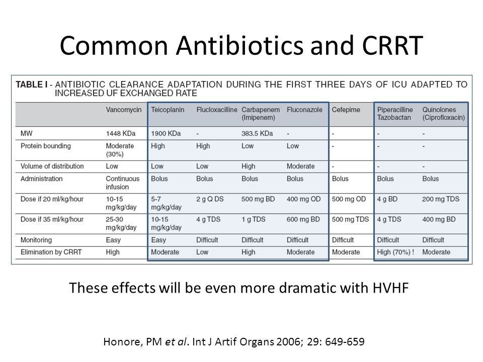 Common Antibiotics and CRRT These effects will be even more dramatic with HVHF Honore, PM et al.
