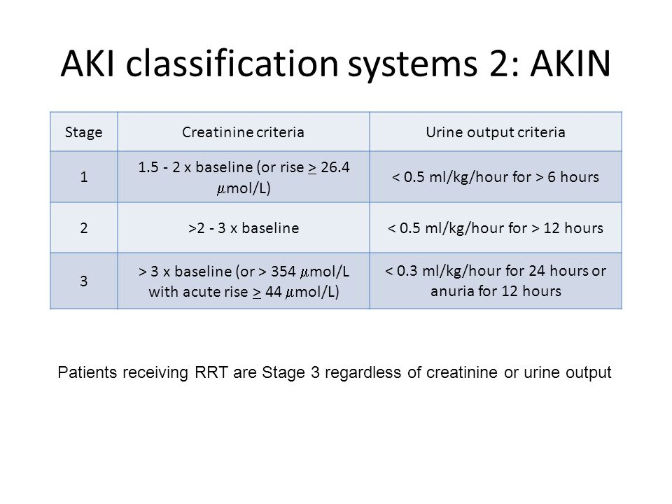 AKI classification systems 2: AKIN StageCreatinine criteriaUrine output criteria 1 1.5 - 2 x baseline (or rise > 26.4 mol/L) 6 hours 2>2 - 3 x baseline 12 hours 3 > 3 x baseline (or > 354 mol/L with acute rise > 44 mol/L) < 0.3 ml/kg/hour for 24 hours or anuria for 12 hours Patients receiving RRT are Stage 3 regardless of creatinine or urine output