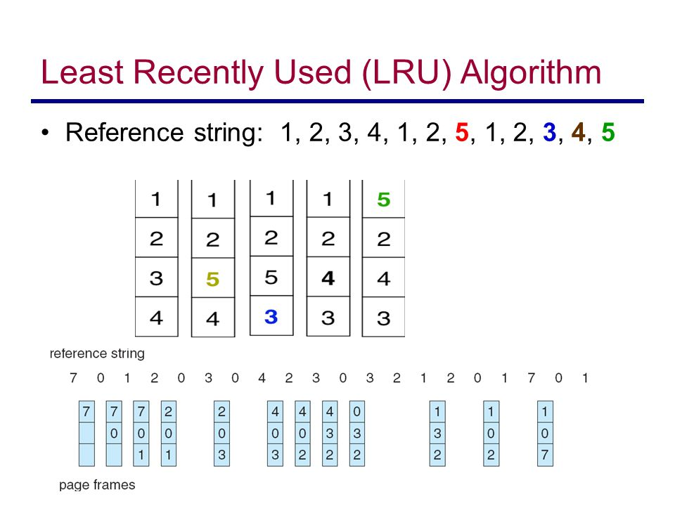 Least Recently Used (LRU) Algorithm Reference string: 1, 2, 3, 4, 1, 2, 5, 1, 2, 3, 4, 5