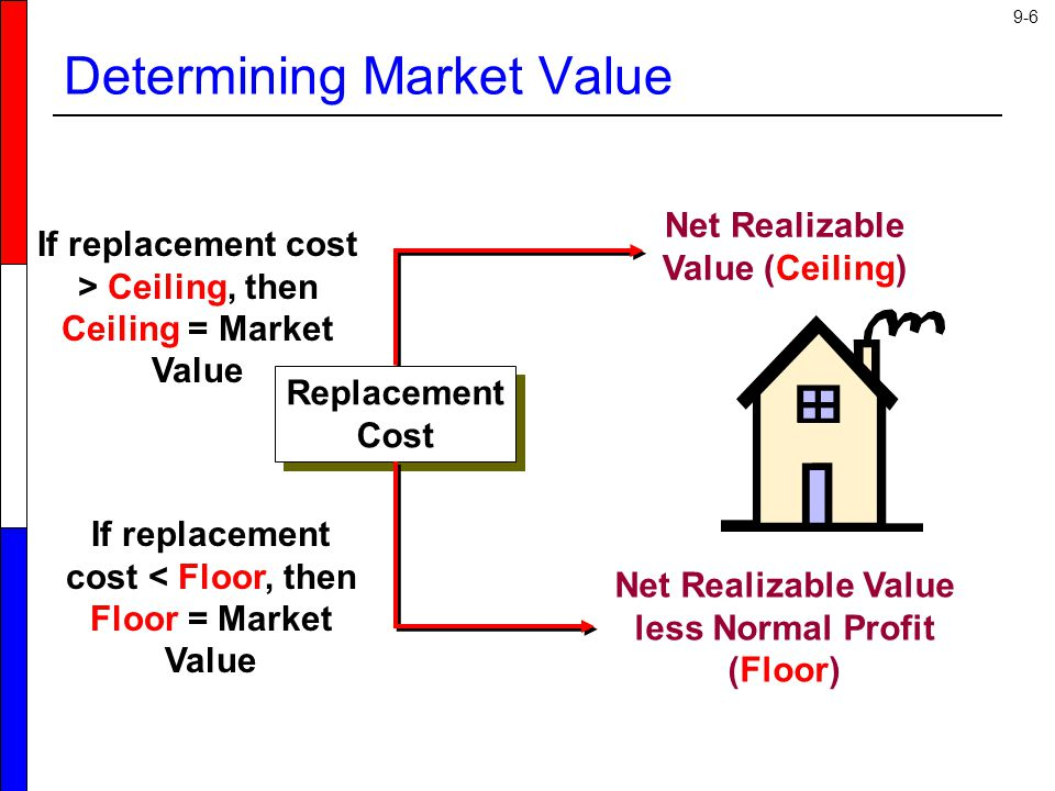 9-7 Lower of Cost or Market An item in inventory is currently carried at historical cost of $20 per unit.