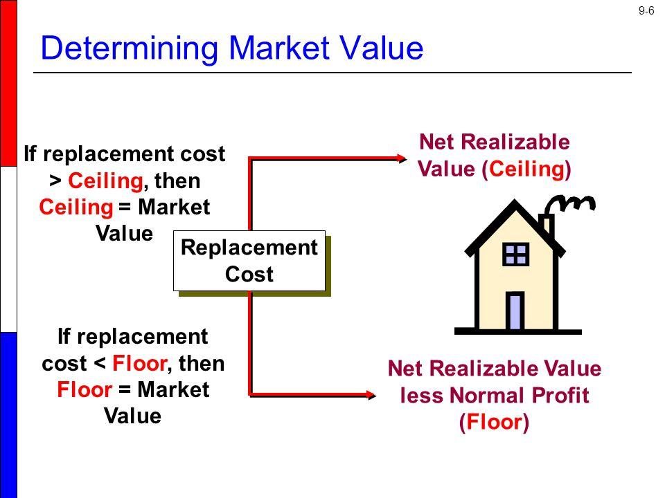 9-27 Retail Inventory Method