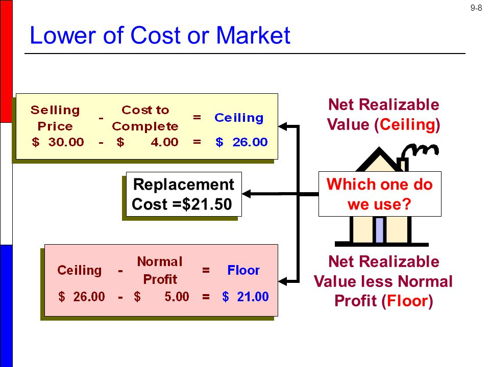 9-39 The LIFO Retail Method Beginning inventory has its own cost-to-retail percentage.