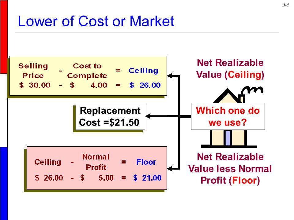 9-19 Steps to the Gross Profit Method 1.Estimate Historical Gross Margin %.