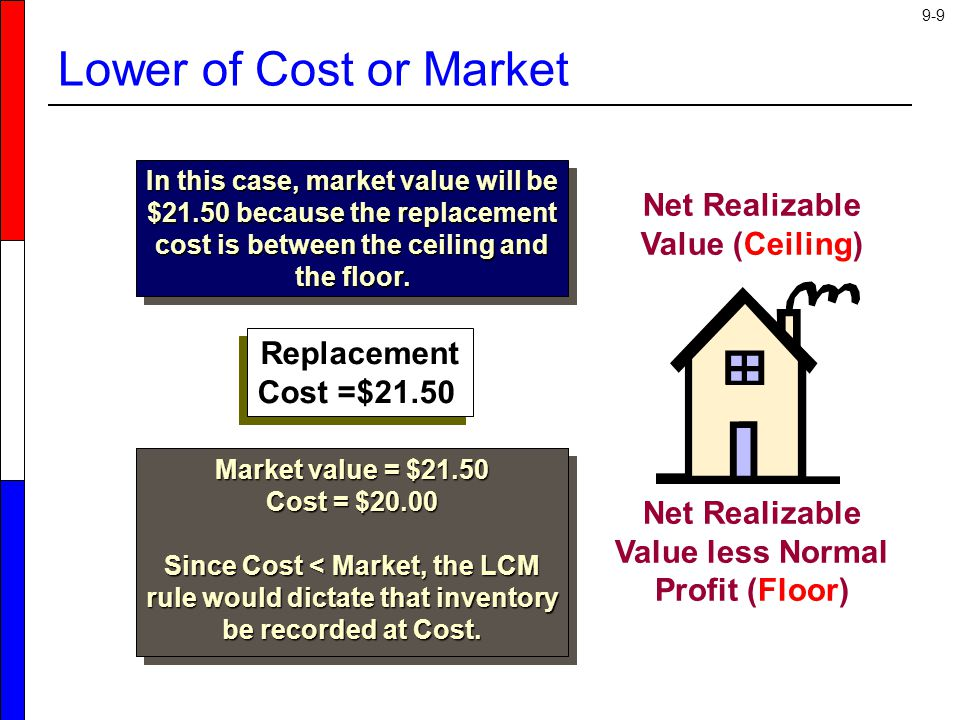 9-30 Retail Inventory Method - Average Cost Matrix, Inc.