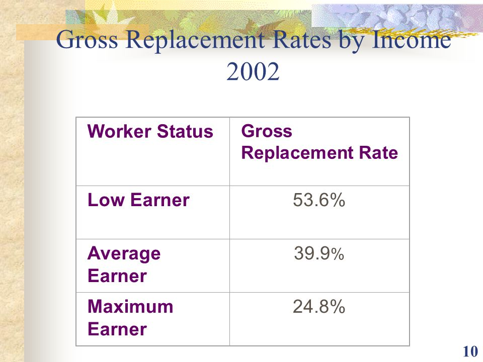 10 Worker Status Gross Replacement Rate Low Earner53.6% Average Earner 39.9 % Maximum Earner 24.8% Gross Replacement Rates by Income 2002