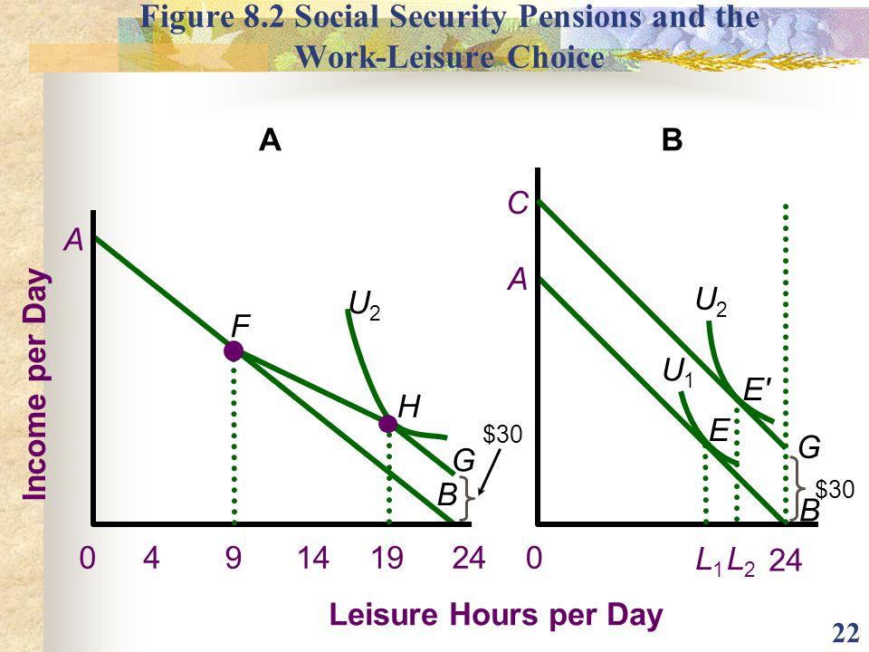 22 Figure 8.2 Social Security Pensions and the Work-Leisure Choice A B G A B 0 B 24 Income per Day Leisure Hours per Day 24 A 0491914 U2U2 H L2L2 E' U
