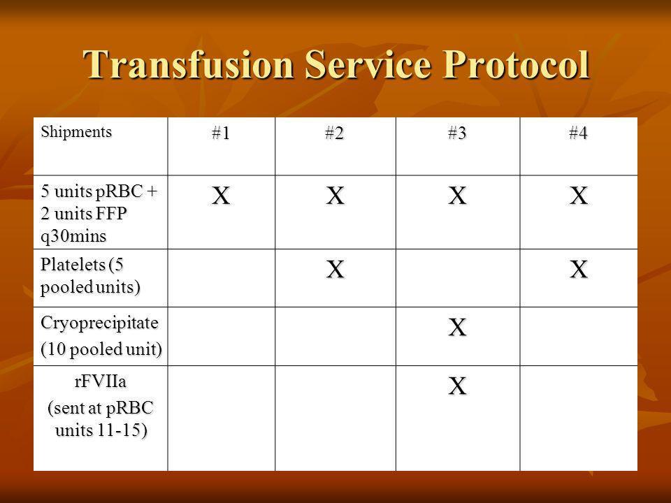 Transfusion Service Protocol Shipments#1#2#3#4 5 units pRBC + 2 units FFP q30mins XXXX Platelets (5 pooled units) XX Cryoprecipitate (10 pooled unit)
