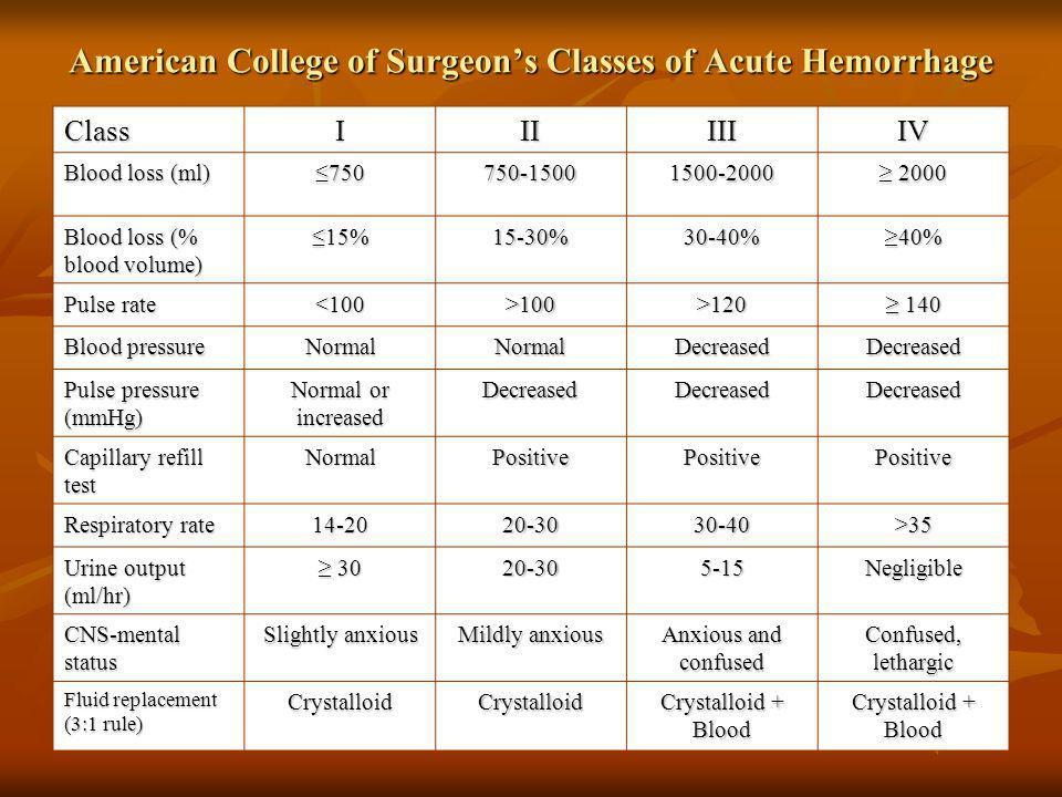 American College of Surgeons Classes of Acute Hemorrhage ClassIIIIIIIV Blood loss (ml) 750750750-15001500-2000 2000 2000 Blood loss (% blood volume) 1
