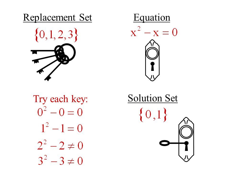 Replacement SetEquation Solution Set Try each key: