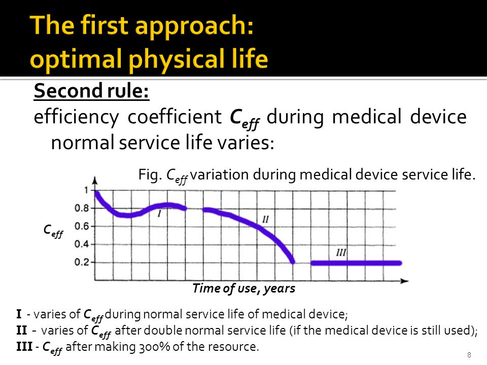 Second rule: efficiency coefficient C eff during medical device normal service life varies: Fig.