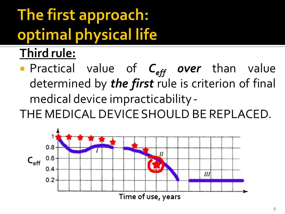 Third rule: Practical value of C eff over than value determined by the first rule is criterion of final medical device impracticability - THE MEDICAL DEVICE SHOULD BE REPLACED.