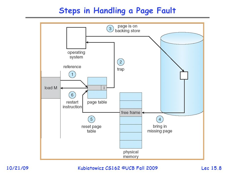 Lec 15.8 10/21/09Kubiatowicz CS162 ©UCB Fall 2009 Steps in Handling a Page Fault