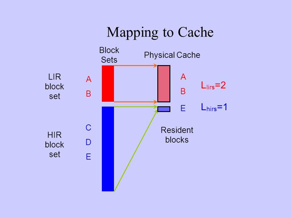 CDECDE HIR block set ABAB ABAB E LIR block set Resident blocks Mapping to Cache Block Sets L hirs =1 L lirs =2 Physical Cache