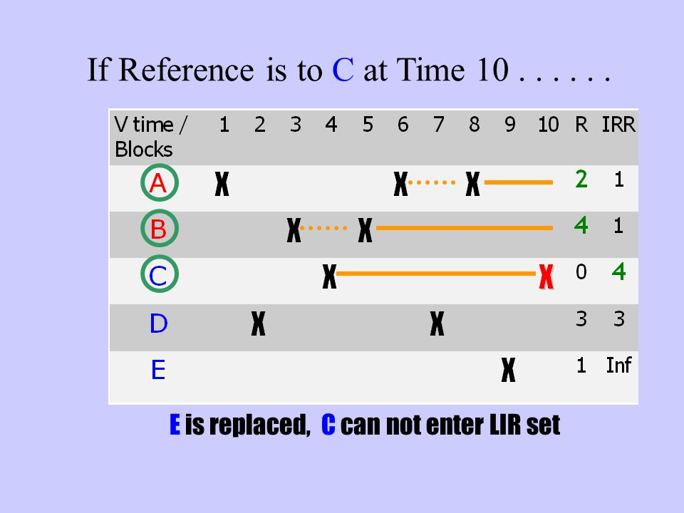 If Reference is to C at Time 10...... E is replaced, C can not enter LIR set