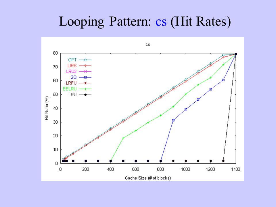 Looping Pattern: cs (Hit Rates)