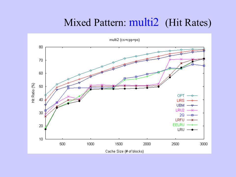 Mixed Pattern: multi2 (Hit Rates)