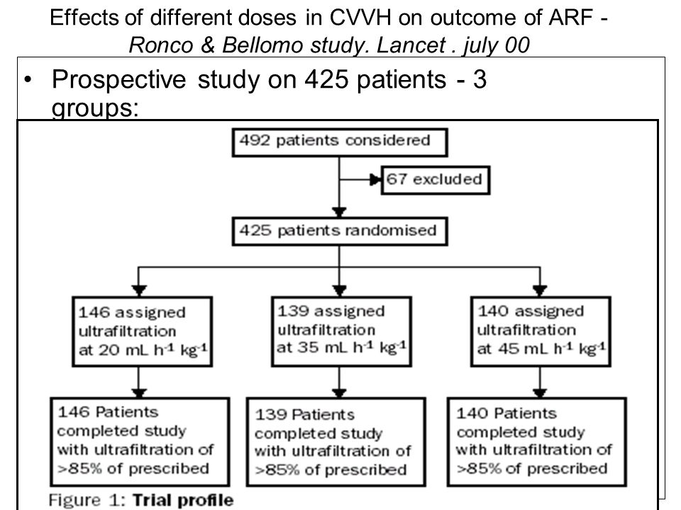 Effects of different doses in CVVH on outcome of ARF - Ronco & Bellomo study. Lancet. july 00 Prospective study on 425 patients - 3 groups: Study: –su