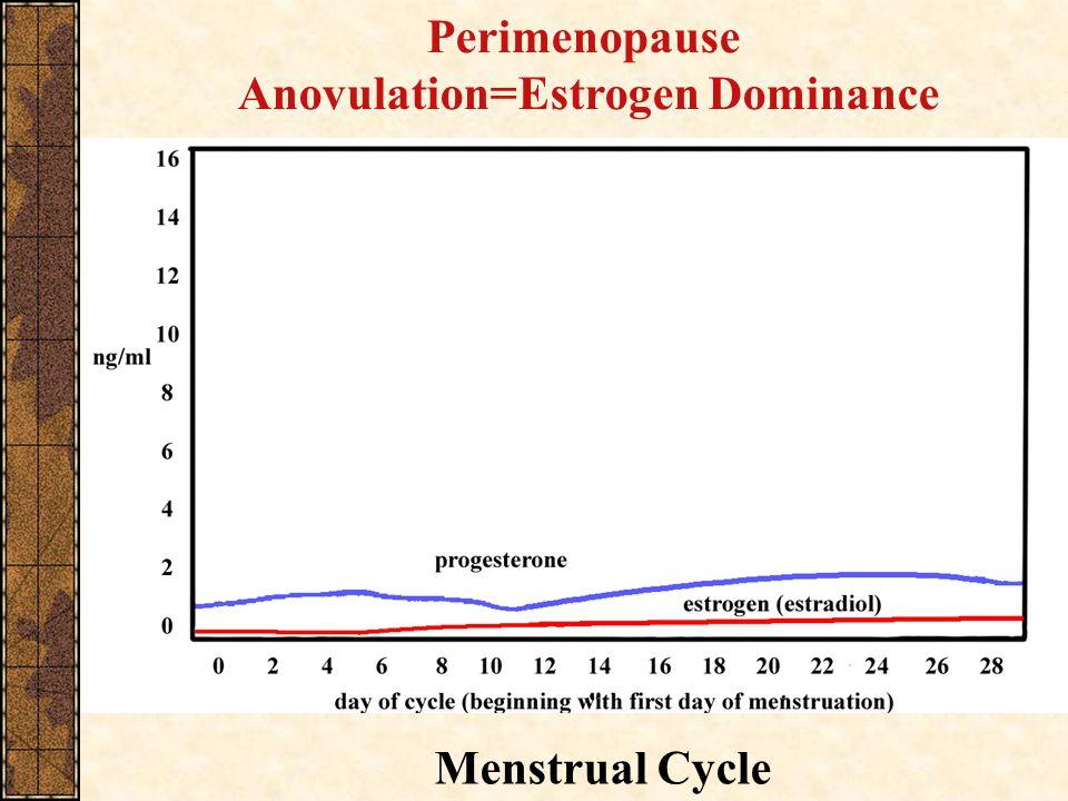 Perimenopause Anovulation=Estrogen Dominance Menstrual Cycle