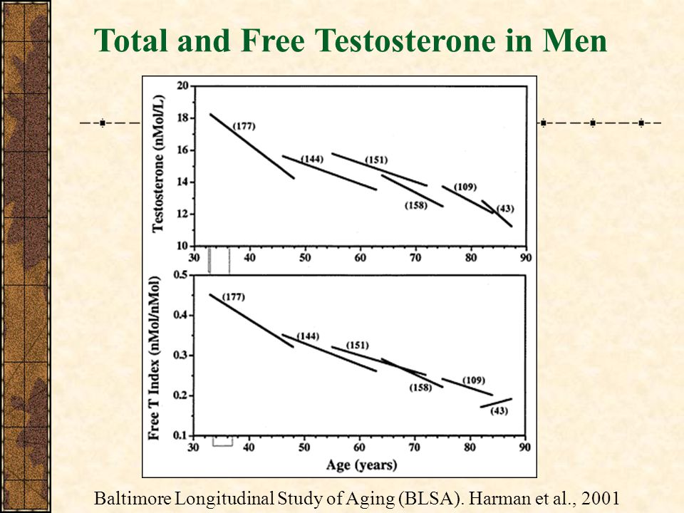 Total and Free Testosterone in Men Baltimore Longitudinal Study of Aging (BLSA).