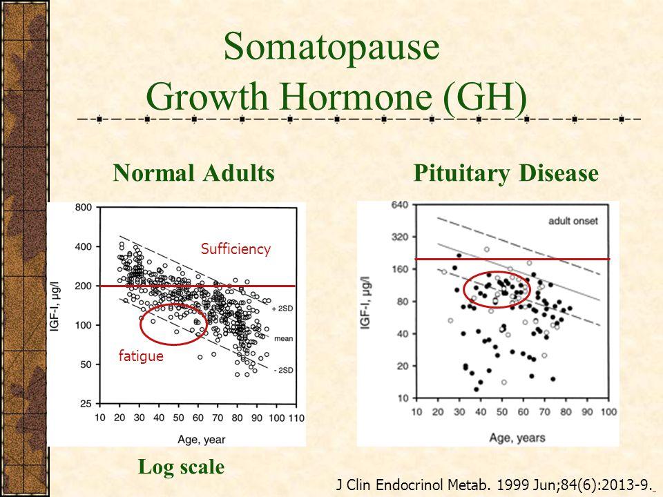 Growth Hormone (GH) Somatopause J Clin Endocrinol Metab.